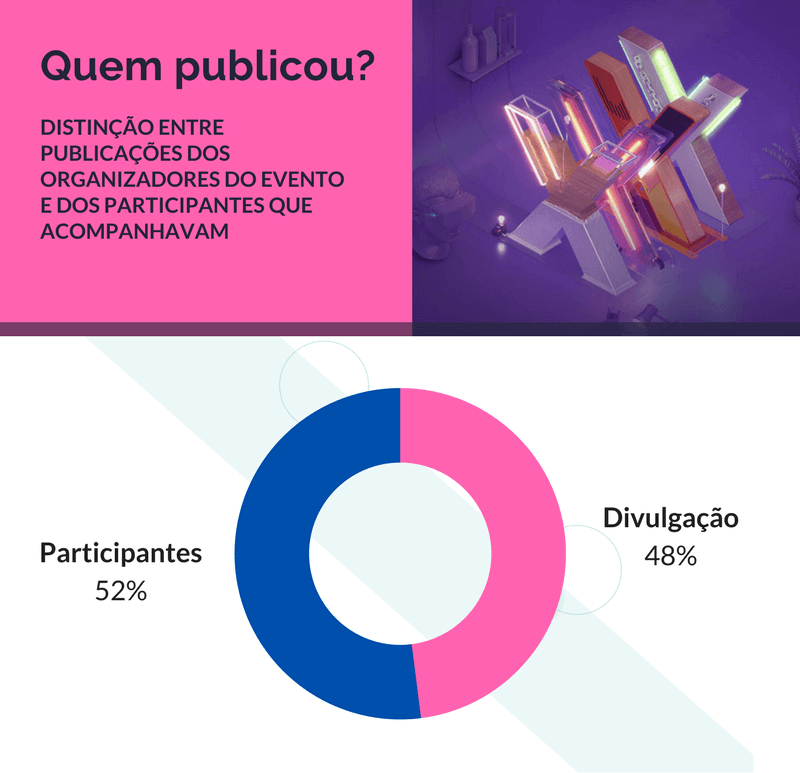 Infográfico do evento do FIC