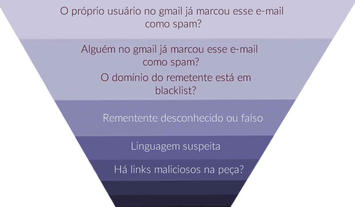 filtro de spam do gmail: funil de filtragem