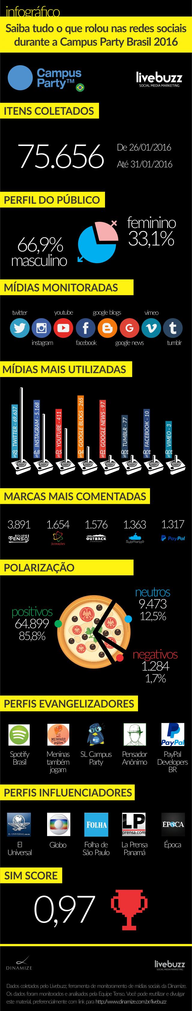 Infográfico do monitoramento da Campus Party Brasil 2016 feito pela Equipe Tenso utilizando o Livebuzz