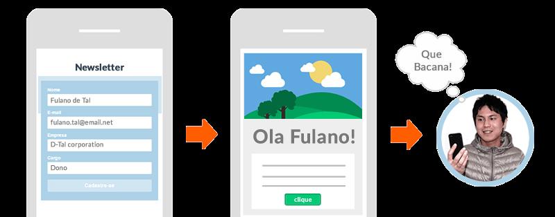 Integração é essencial: obtenha contatos através de formulários e também a partir de diversos sistemas de e-commerce, CRM e armanzenamento em nuvem