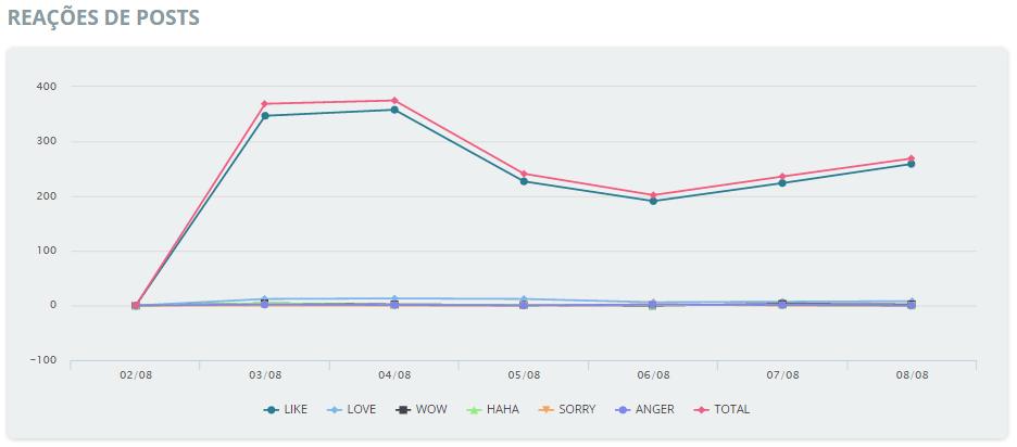 Veja como é monitorar reações olhando um gráfico