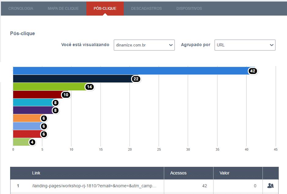 Métricas e indicadores - Pos-clique