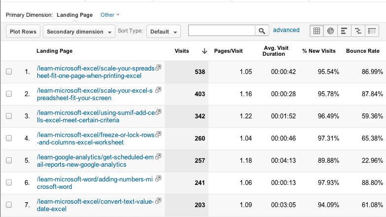 Painel do Google Analytics para análise de Landing pages (Páginas de entrada)