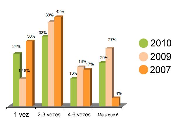Envios realizados por mês e sua respectiva taxa média de clicks