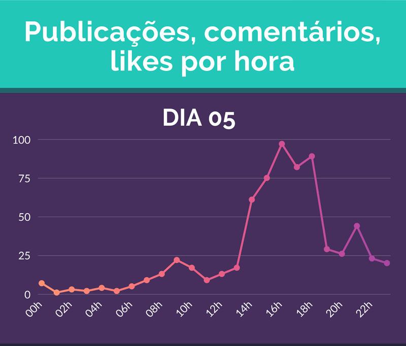 Publicações, comentários, likes por hora - DIA 05 - 16h - 97 Publicações