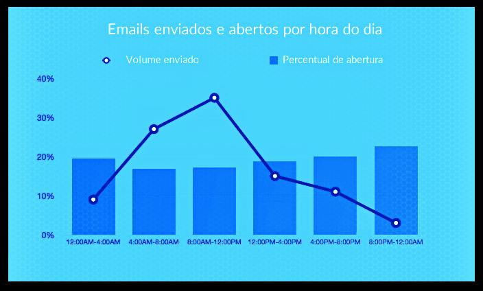 Dados do relatório da Experian - Abertura por hora
