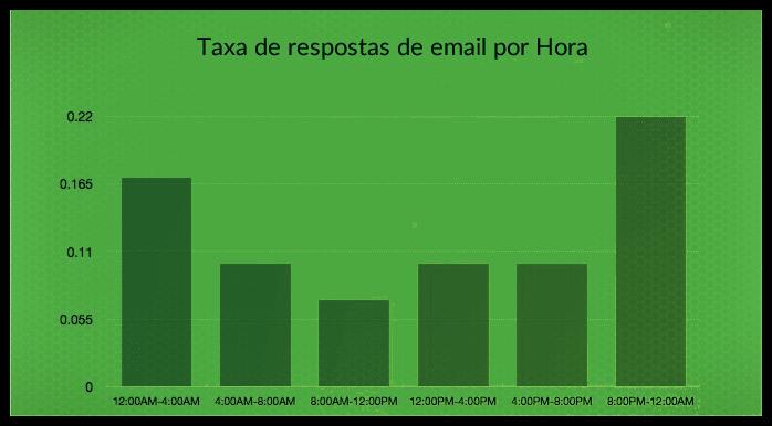 Dados do relatório da Experian - Taxa de resposta por horário
