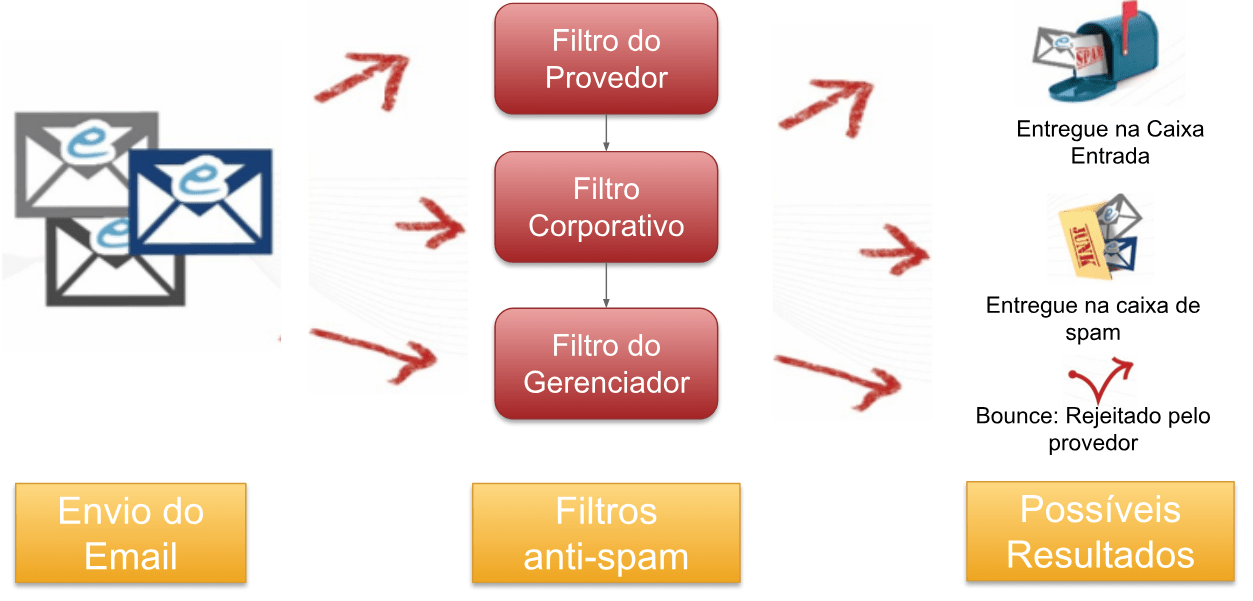 Exemplo de como fuciona os filtros anti-spam do email.