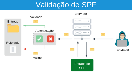 Configuração de SPF - Email marketing