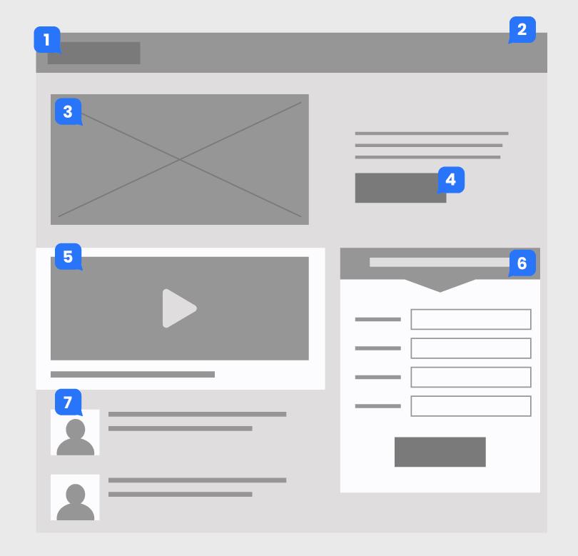 wireframe com exemplos dos itens para colocar em uma Landing Page