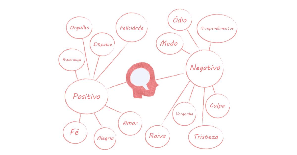 O que é o mapa de empatia?