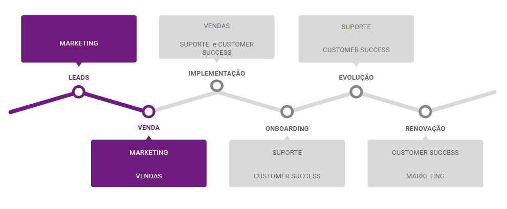Estrutura customer success