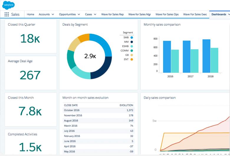 Ferramenta CRM Salesforce