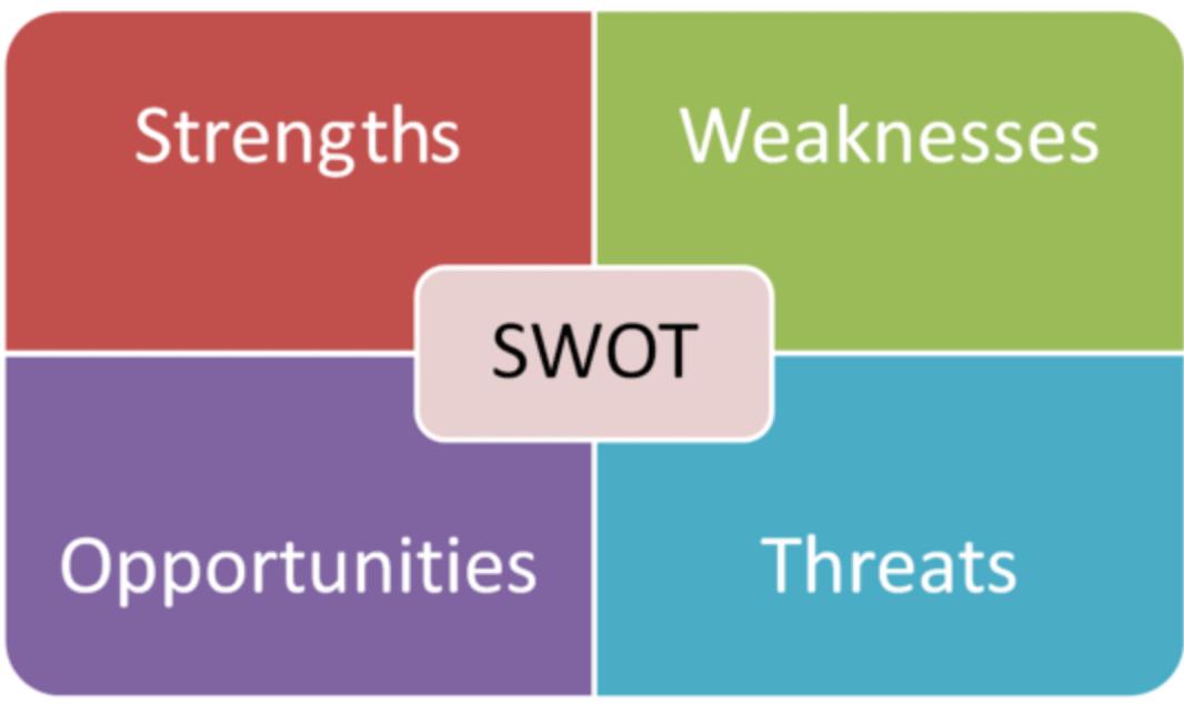SWOT matriz