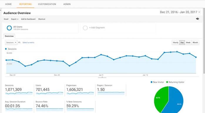 Primeiramente, o Google Analytics é uma das ferramentas de SEO mais conhecidas no marketing digital