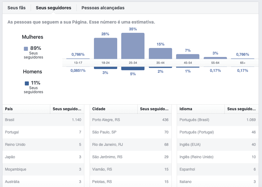 ferramenta de Analytics: Facebook insights