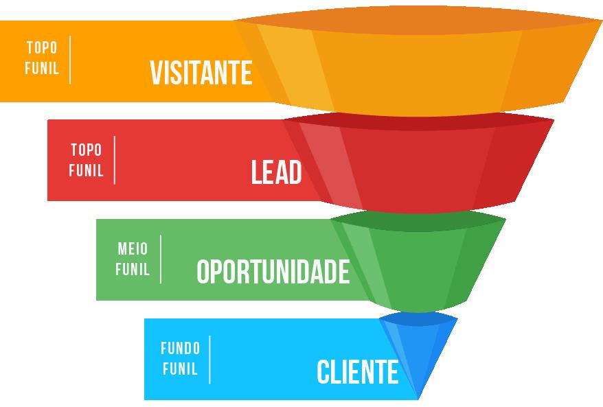 growth marketing - funil (1)