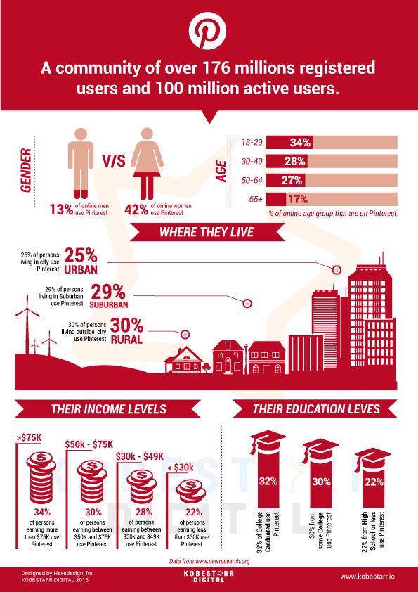infografico pinterest