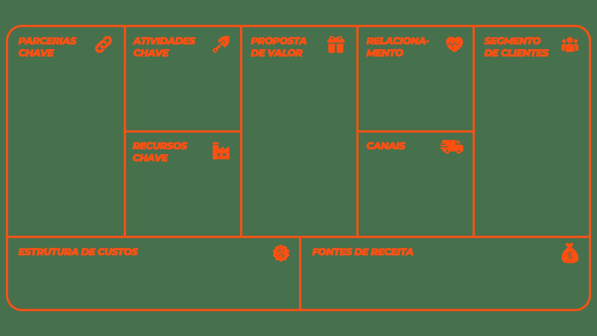 Estrutura business model canvas